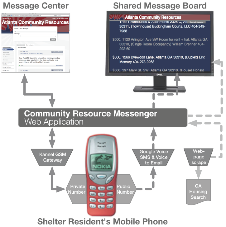 Mobile Interfaces for Low Literacy and Homeless Users